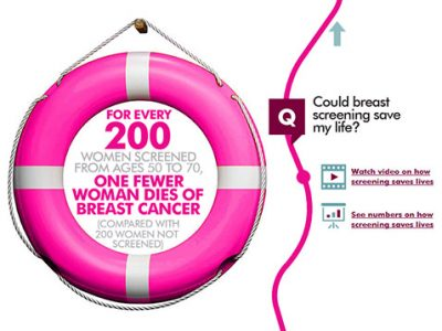 Breast Screening: The Facts